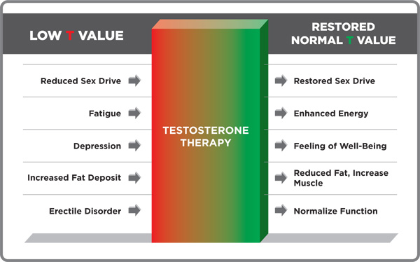 Testosterone Injections Results